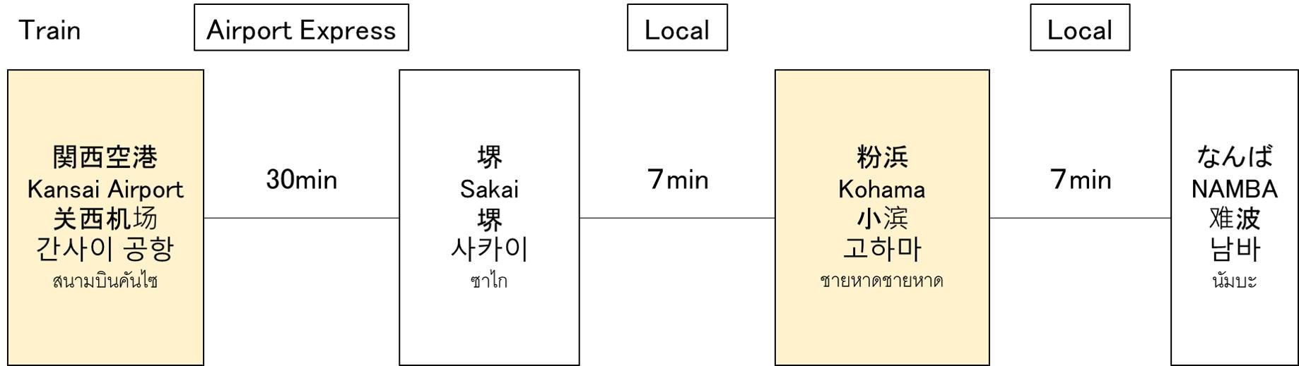 粉浜本通商店街の位置